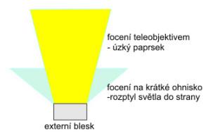 Jak funguje zoom u externího blesku