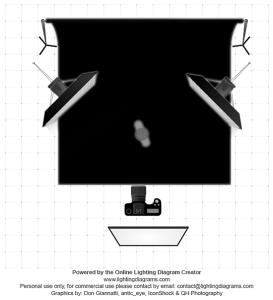 podrobné schéma rozestavěné zábleskových světel pro focení krásných siluet